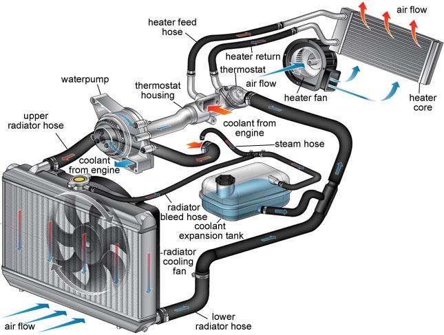 cooling system service ferndale mi 1
